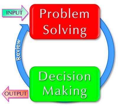 Simple-Decision-Making-Model.306225022_std