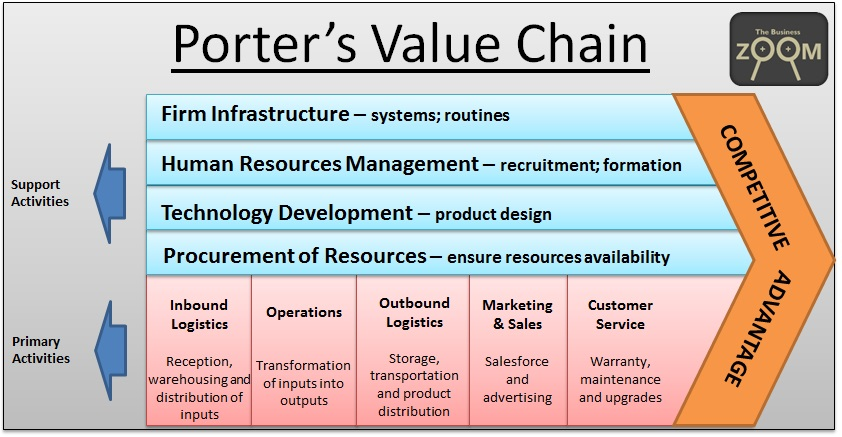 3 what are the primary and secondary components of chipotle s value chain