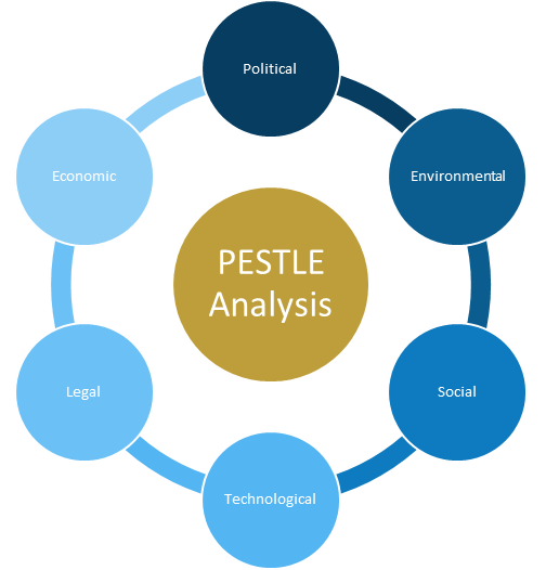 pestle analysis financial services