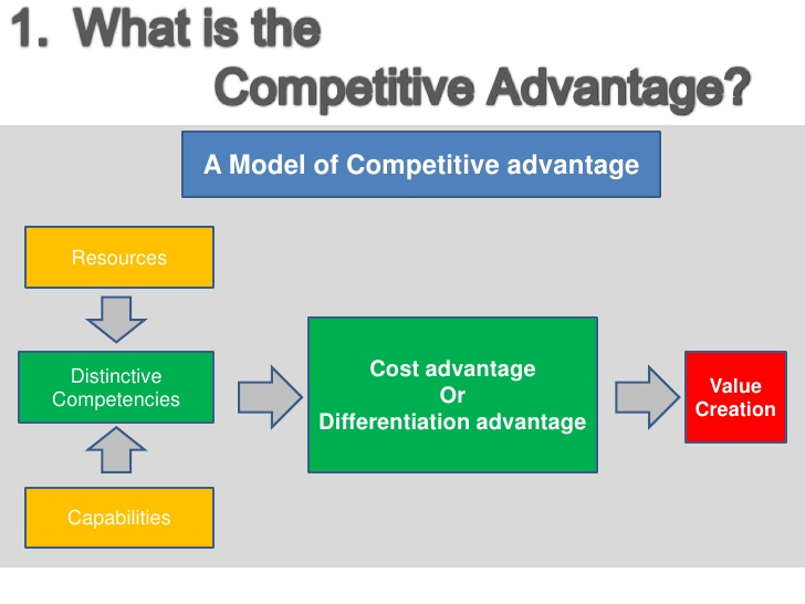 what are apple's competitive advantages Smart advantage is the only marketing and management consultancy focused exclusively on identifying and communicating the most important element of successful competition – your competitive advantage – from your target market's perspective.