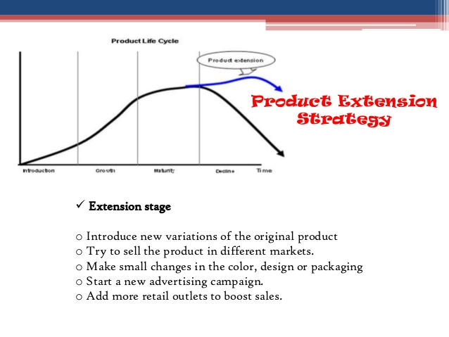 product-life-cycle-plc-brand-existance-6-638.jpg