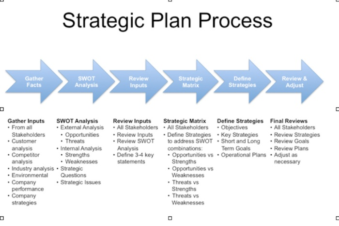 Strategic-Plan-Process.jpg