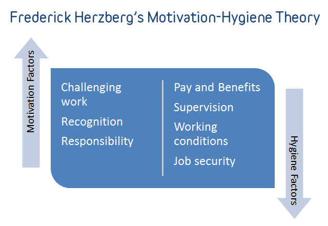 Frederick-Herzberg-Motivation-Hygiene-Theory.png