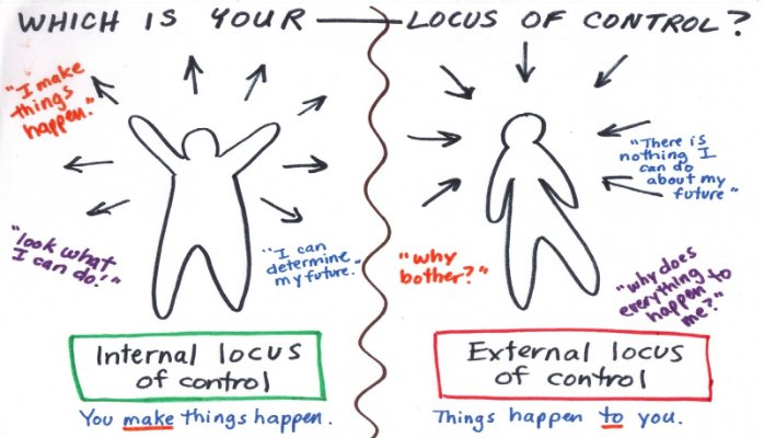 the effects of locus of control External locus of control – people with a strictly external locus of control see themselves akin to pawns on a chessboard what does your locus say about you.